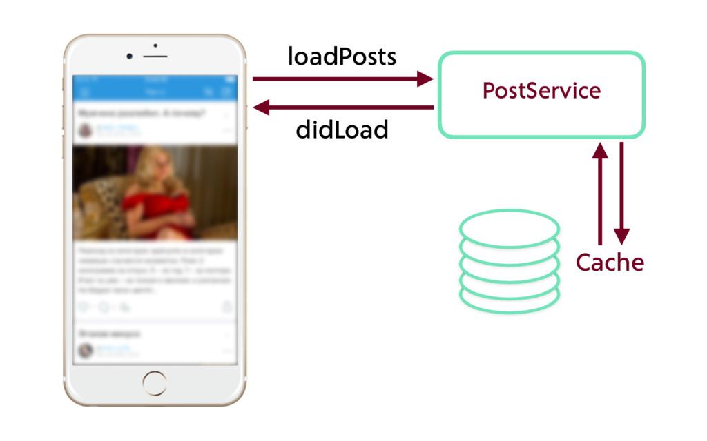 PostService loadPosts didLoad Cache
