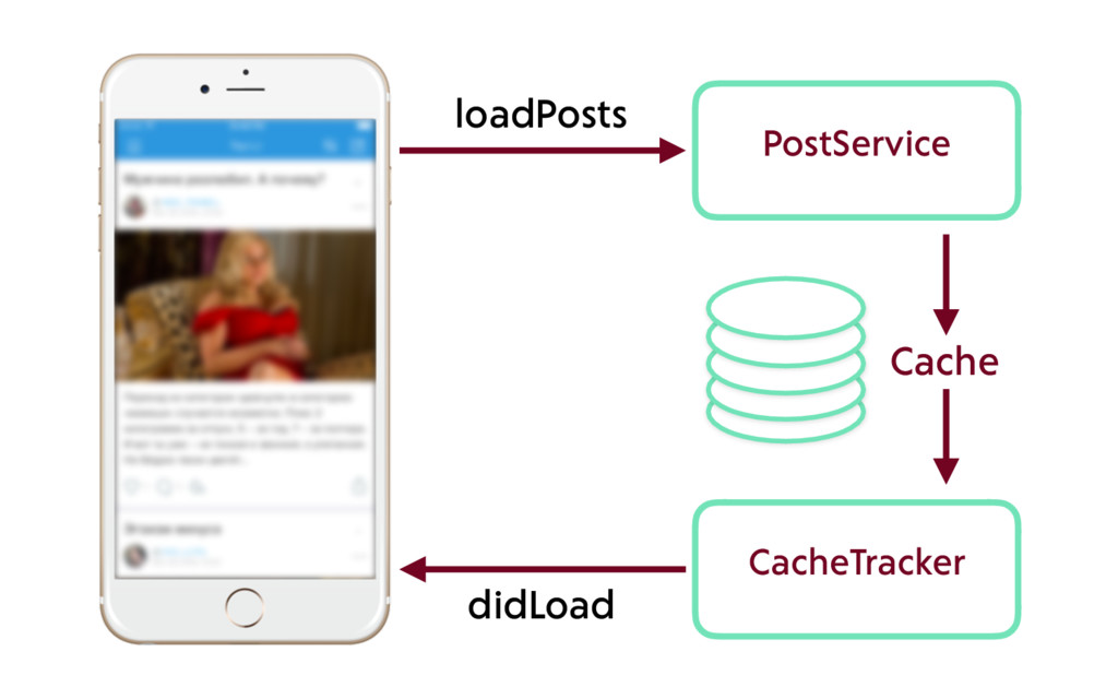 CacheTracker PostService loadPosts didLoad Cache