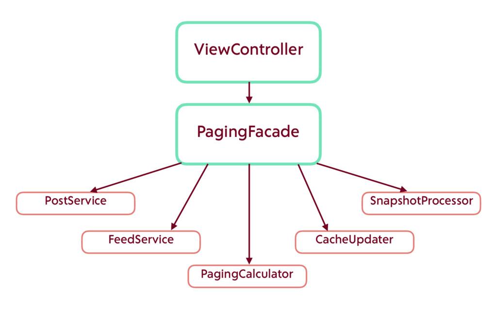 PagingFacade PostService ViewController FeedSer...