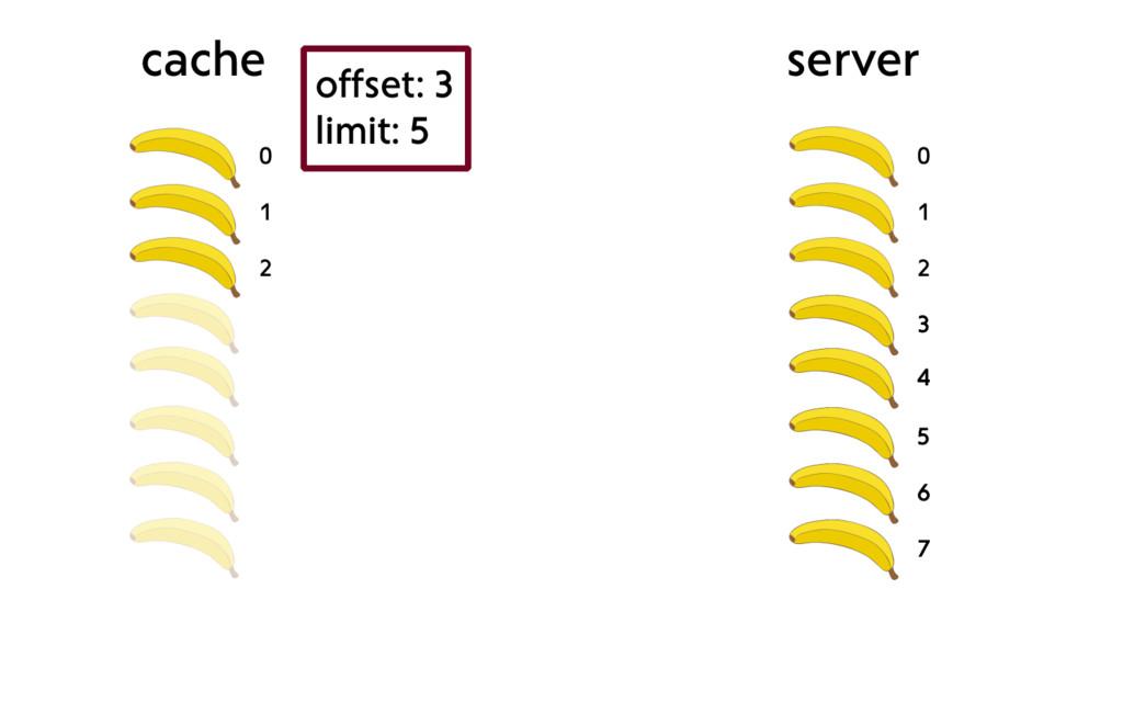 0 1 2 cache server 0 1 2 3 4 5 6 7 offset: 3 li...
