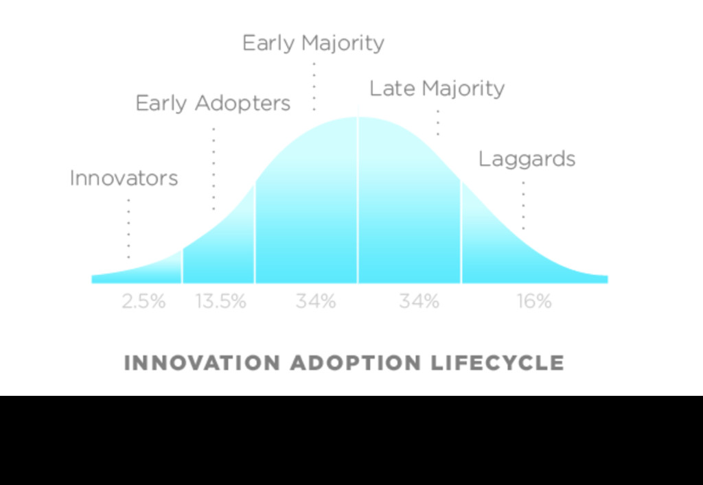 I will use the innovation adoption curve by Eve...