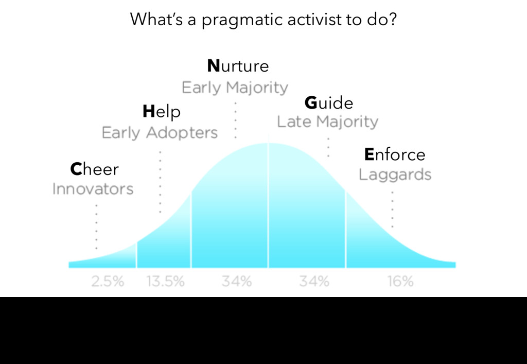 Cheer Help Nurture Guide Enforce What's a pragm...