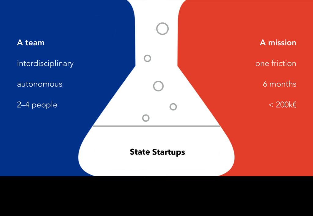 Startups State A team interdisciplinary autonom...