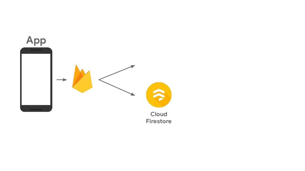 App Cloud Firestore