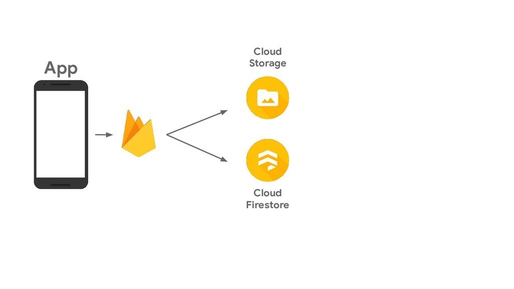 Cloud Storage App Cloud Firestore