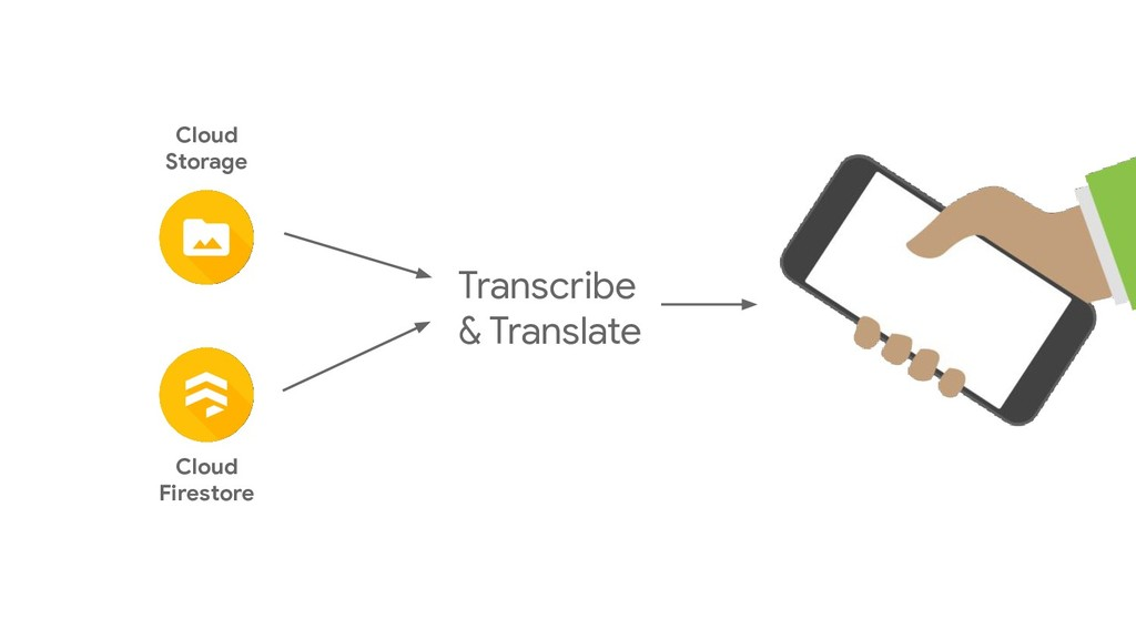Cloud Storage Cloud Firestore Transcribe & Tran...