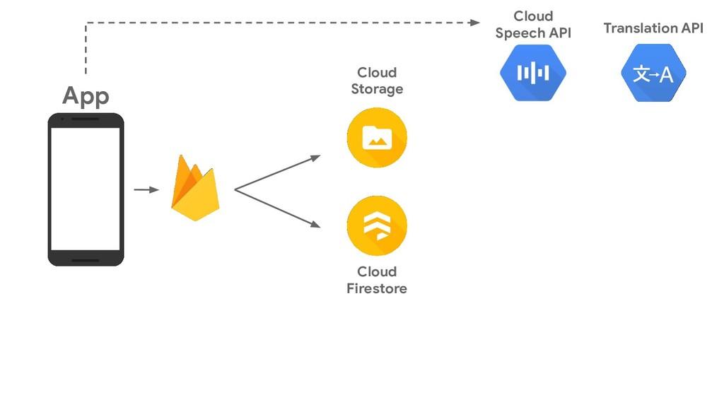 Cloud Storage App Cloud Firestore Cloud Speech ...
