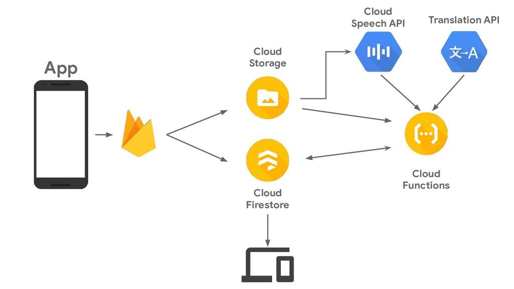 Cloud Storage App Cloud Functions Cloud Firesto...