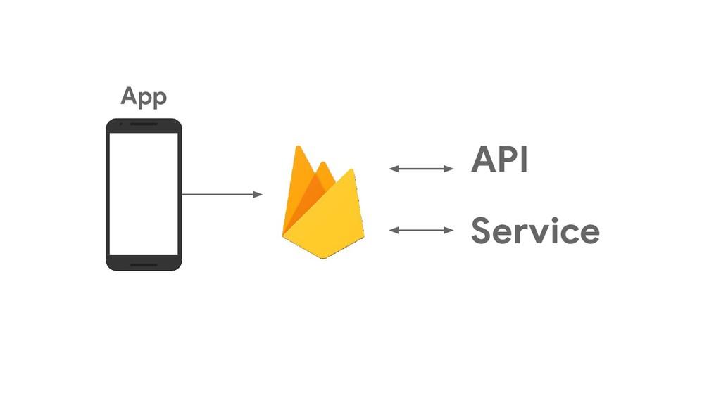 API Service App