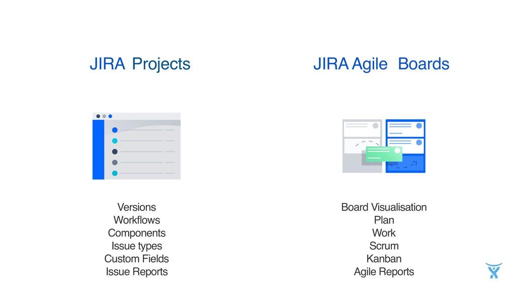 Projects JIRA JIRA Agile Versions Workflows Com...