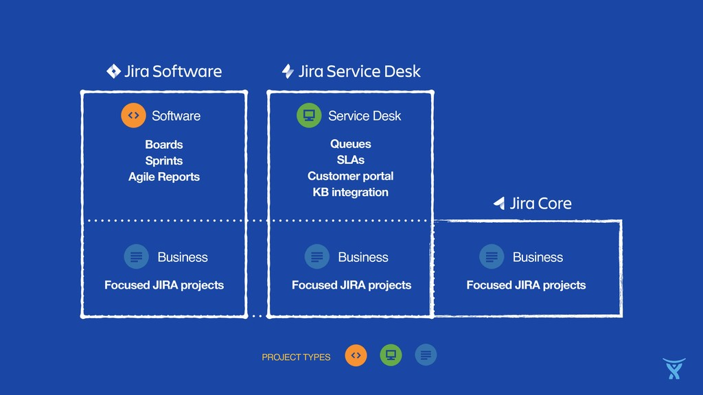 PROJECT TYPES Boards Sprints Agile Reports Soft...
