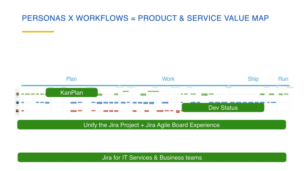 PERSONAS X WORKFLOWS = PRODUCT & SERVICE VALUE ...