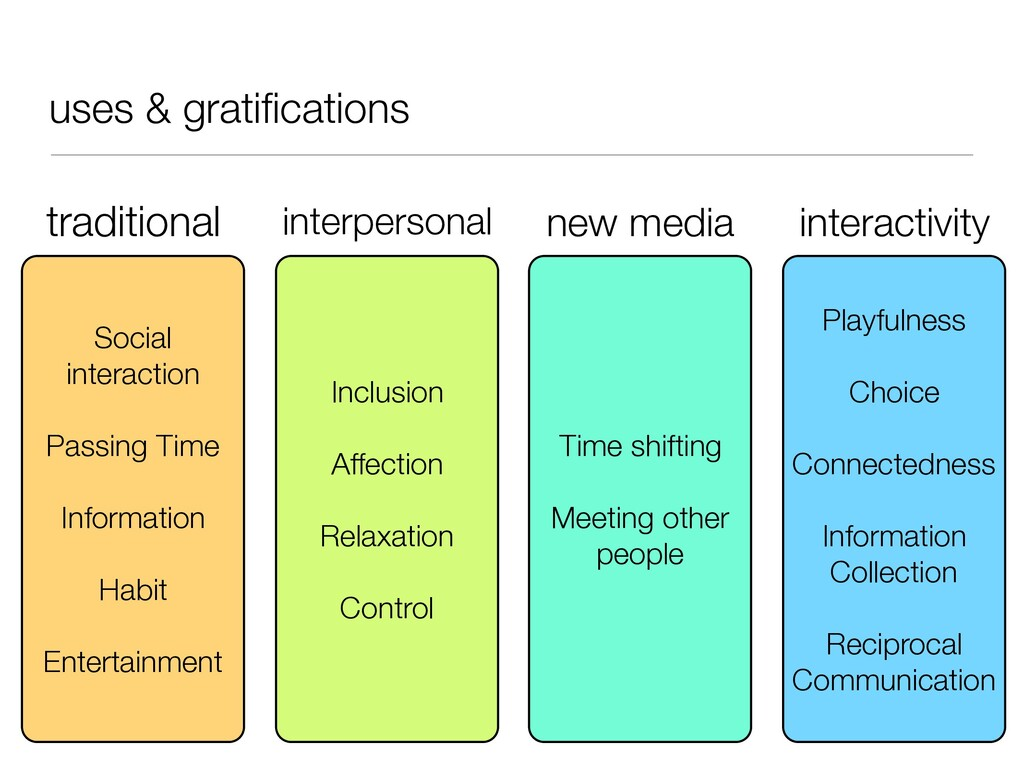 uses & gratifications Social interaction Passing...