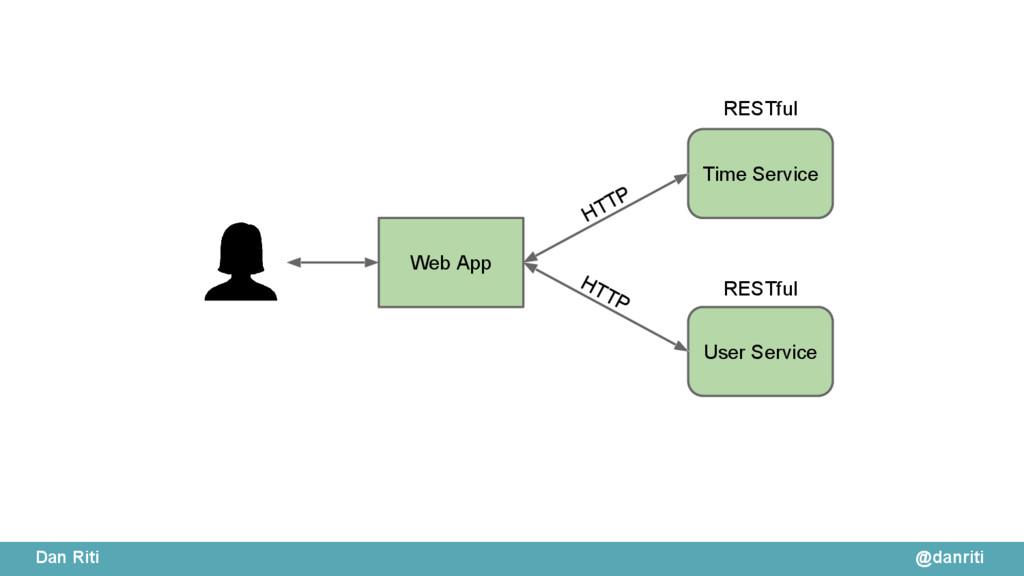 @danriti Dan Riti Time Service User Service Web...