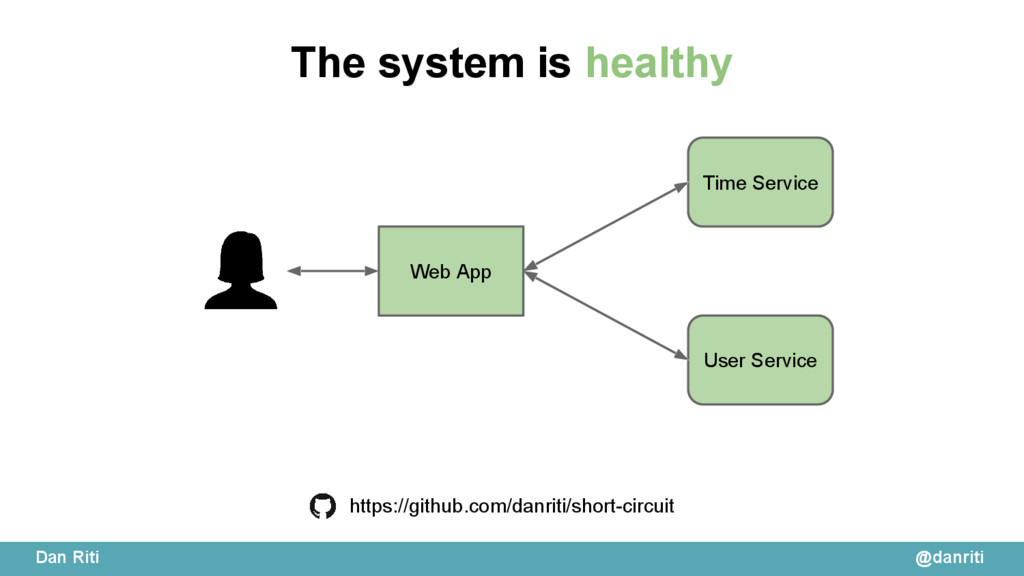 @danriti Dan Riti Time Service User Service htt...