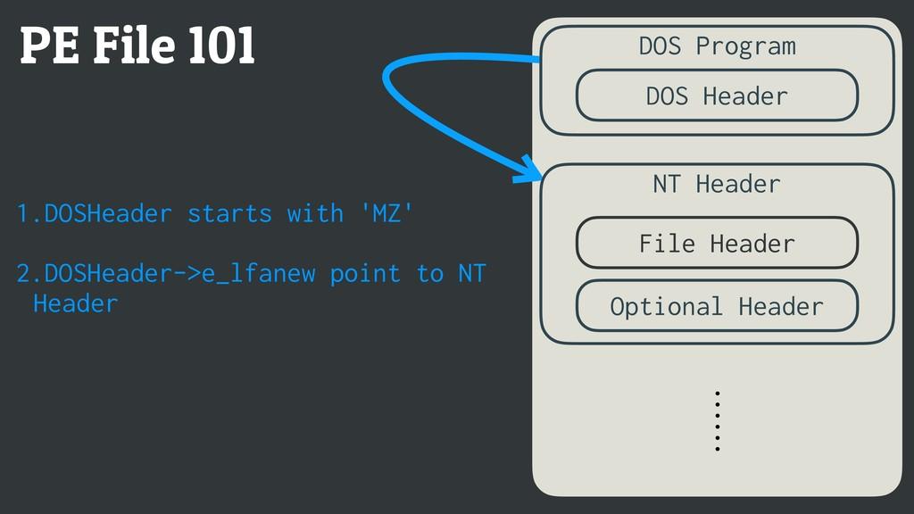 PE File 101 DOS Program NT Header ⋯⋯ File Heade...