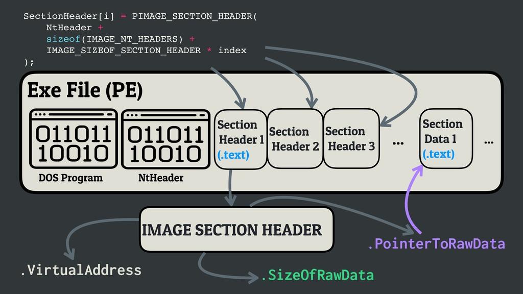 Exe File (PE) DOS Program NtHeader ... Section ...