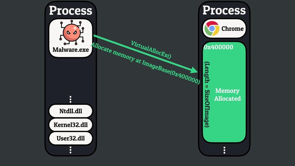 Ntdll.dll ... Process Kernel32.dll User32.dll ....