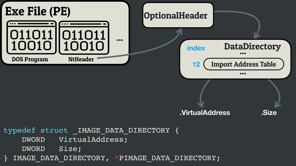 Exe File (PE) DOS Program OptionalHeader NtHead...