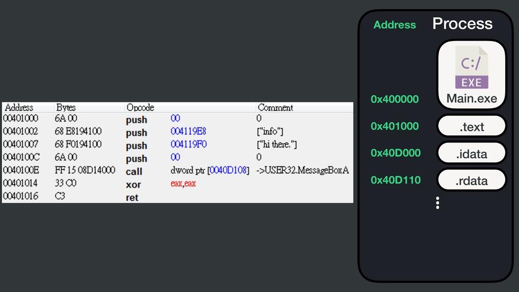 Process Main.exe .text Address 0x400000 0x40100...