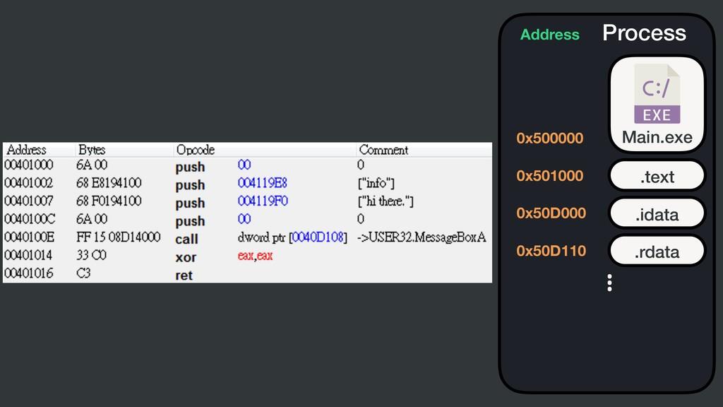 Process Main.exe .text Address 0x500000 0x50100...