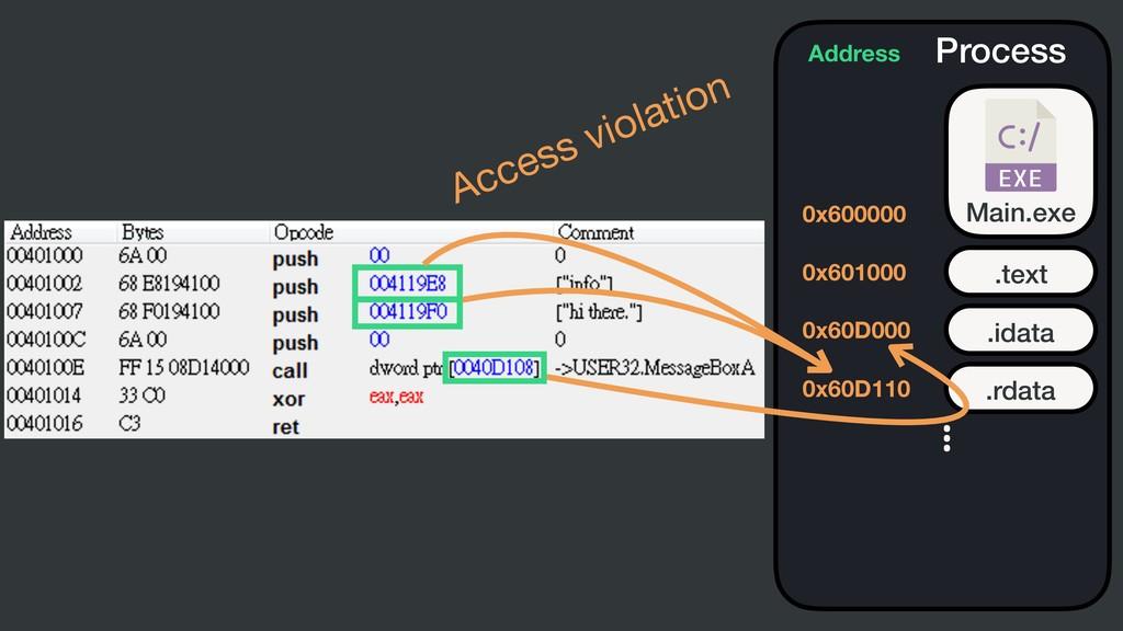 Process Main.exe .text Address 0x600000 0x60100...