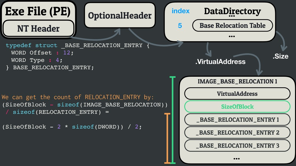 typedef struct _BASE_RELOCATION_ENTRY { WORD Of...