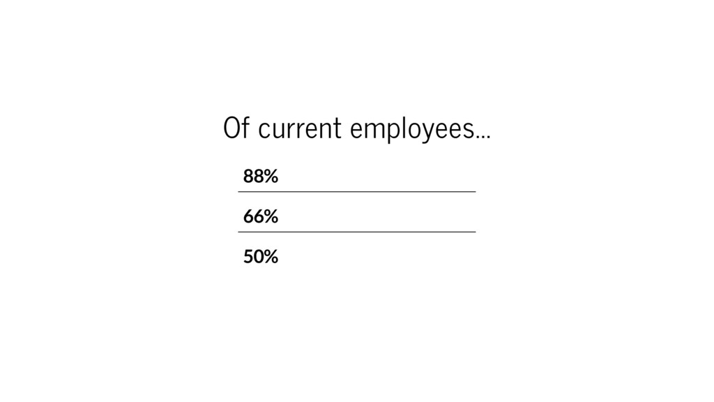 Of current employees... 88% 66% 50%