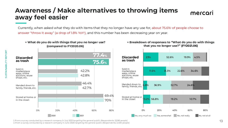 13 Awareness / Make alternatives to throwing...