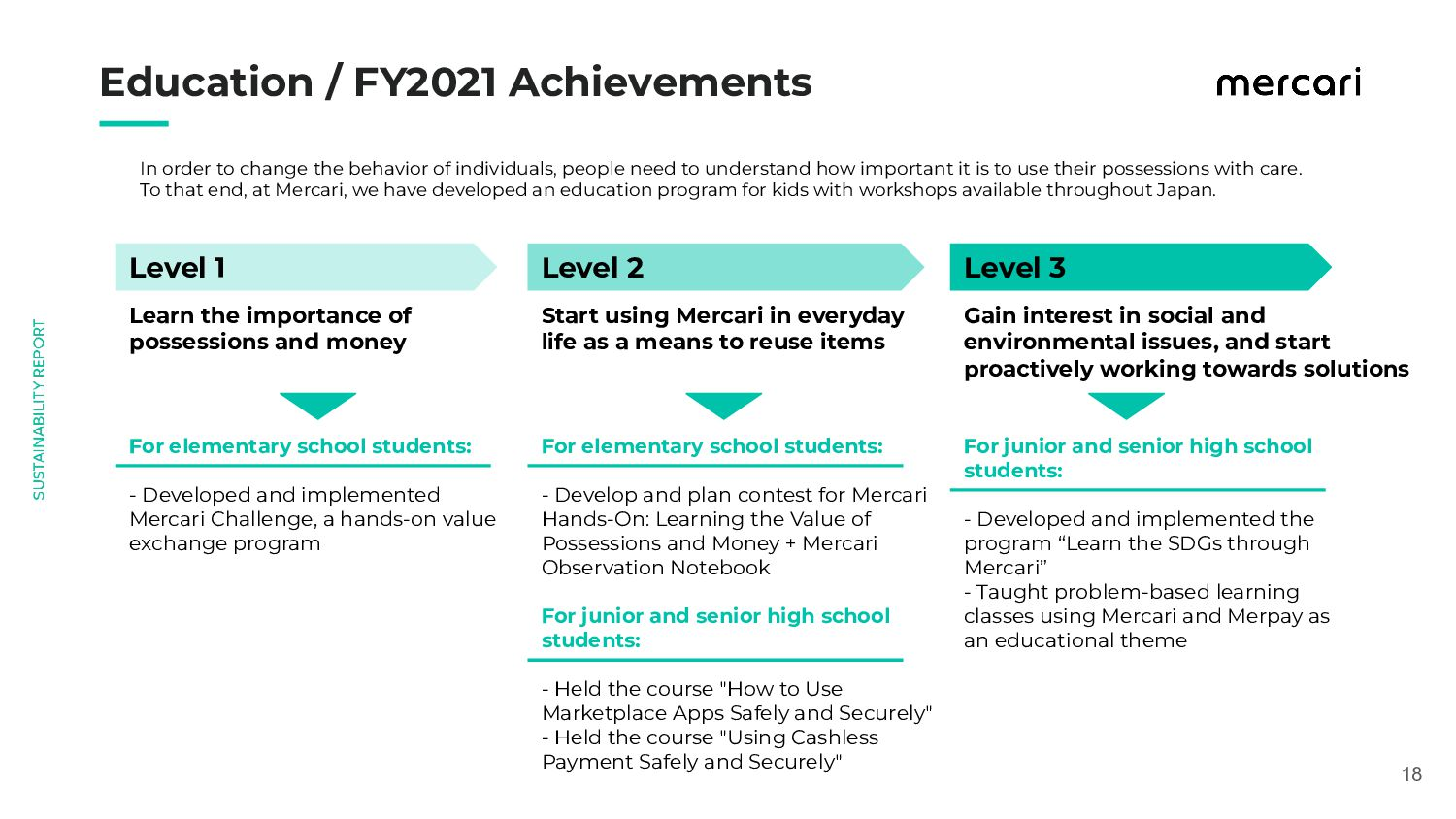 18 Education / FY2021 Achievements In order ...