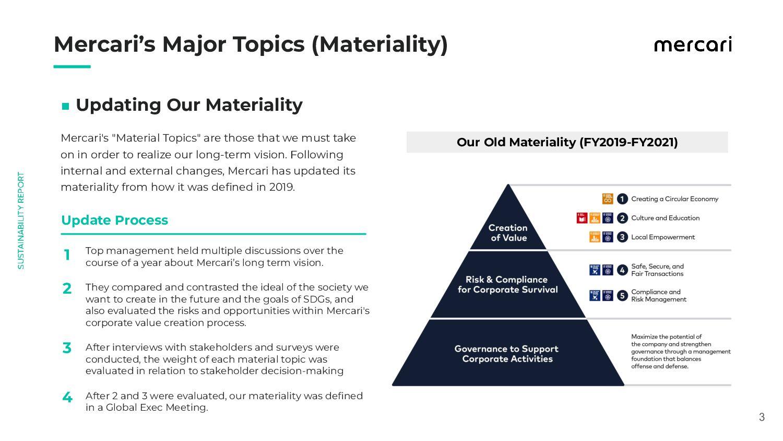 "3 Mercari's ""Material Topics"" are those that..."