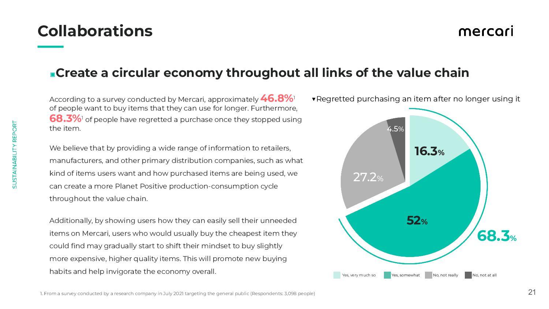 21 Collaborations ◼Create a circular economy...