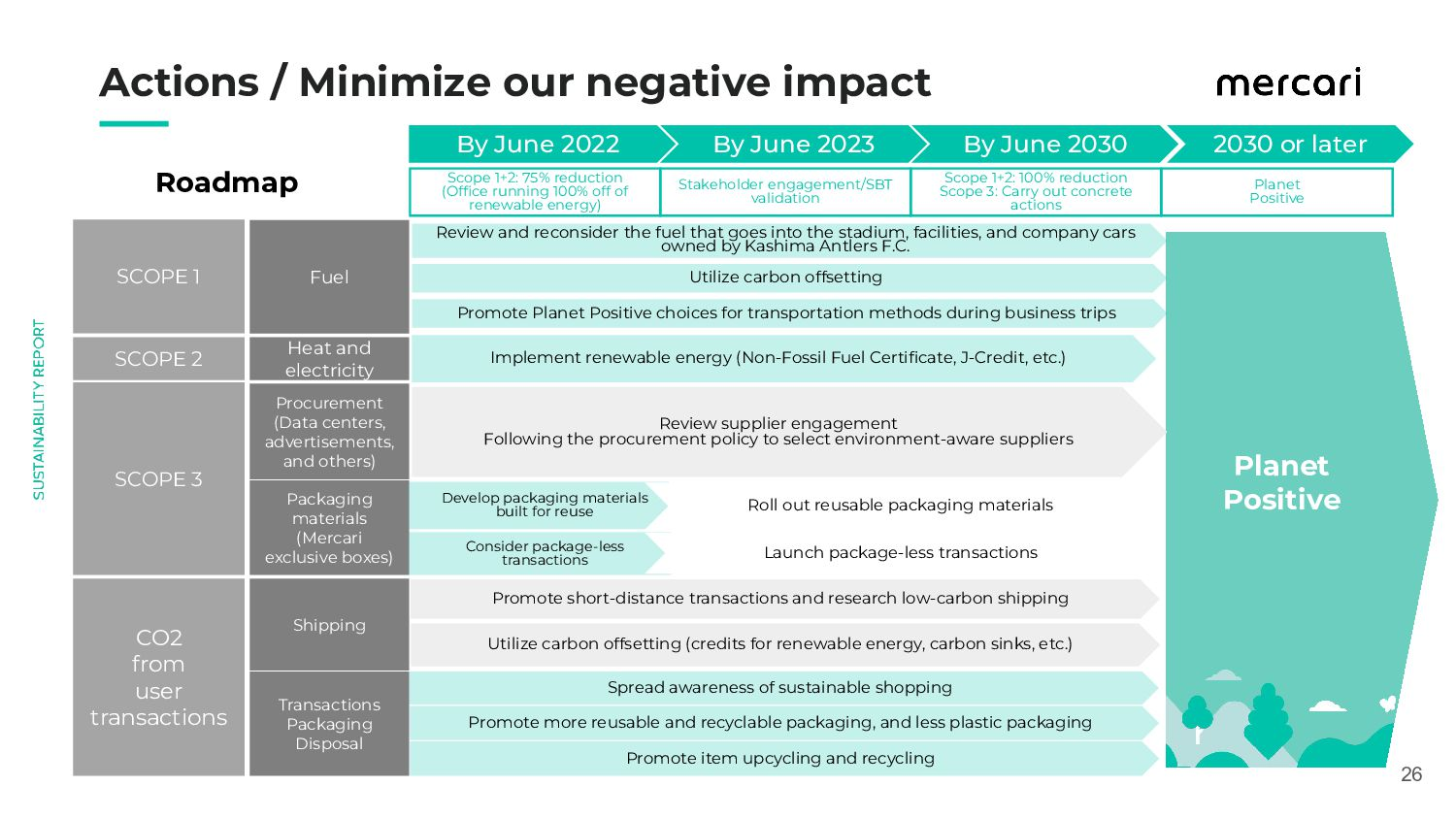 Actions / Minimize our negative impact 26 By...