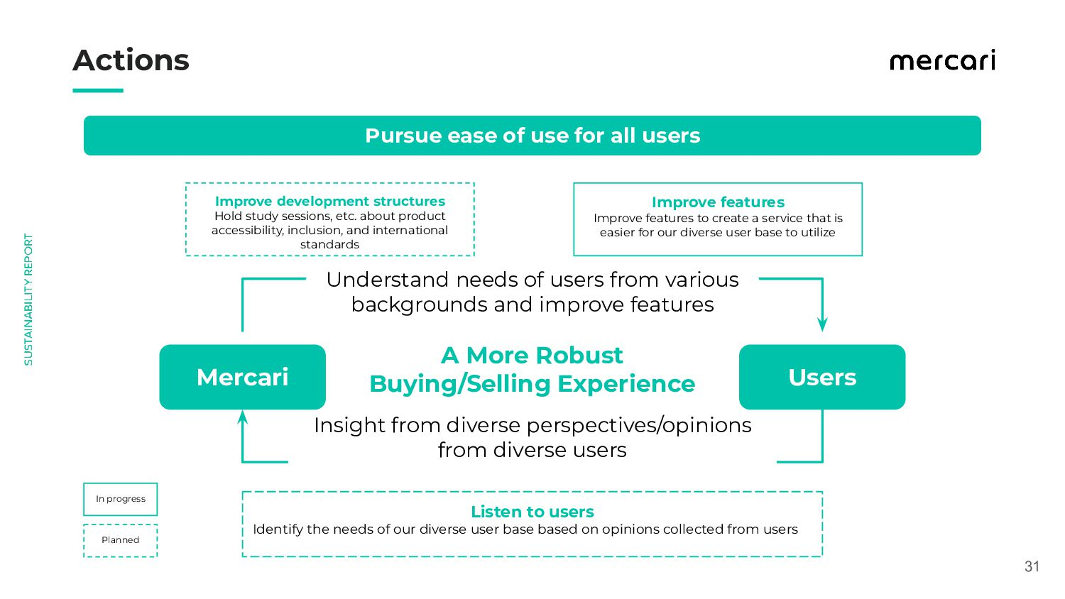 31 Actions Mercari Users A More Robust Buyin...