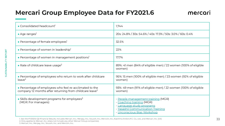 33 Mercari Group Employee Data for FY2021.6 ...
