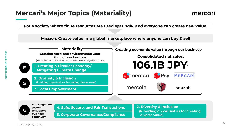 5 Mercari's Major Topics (Materiality) For a...