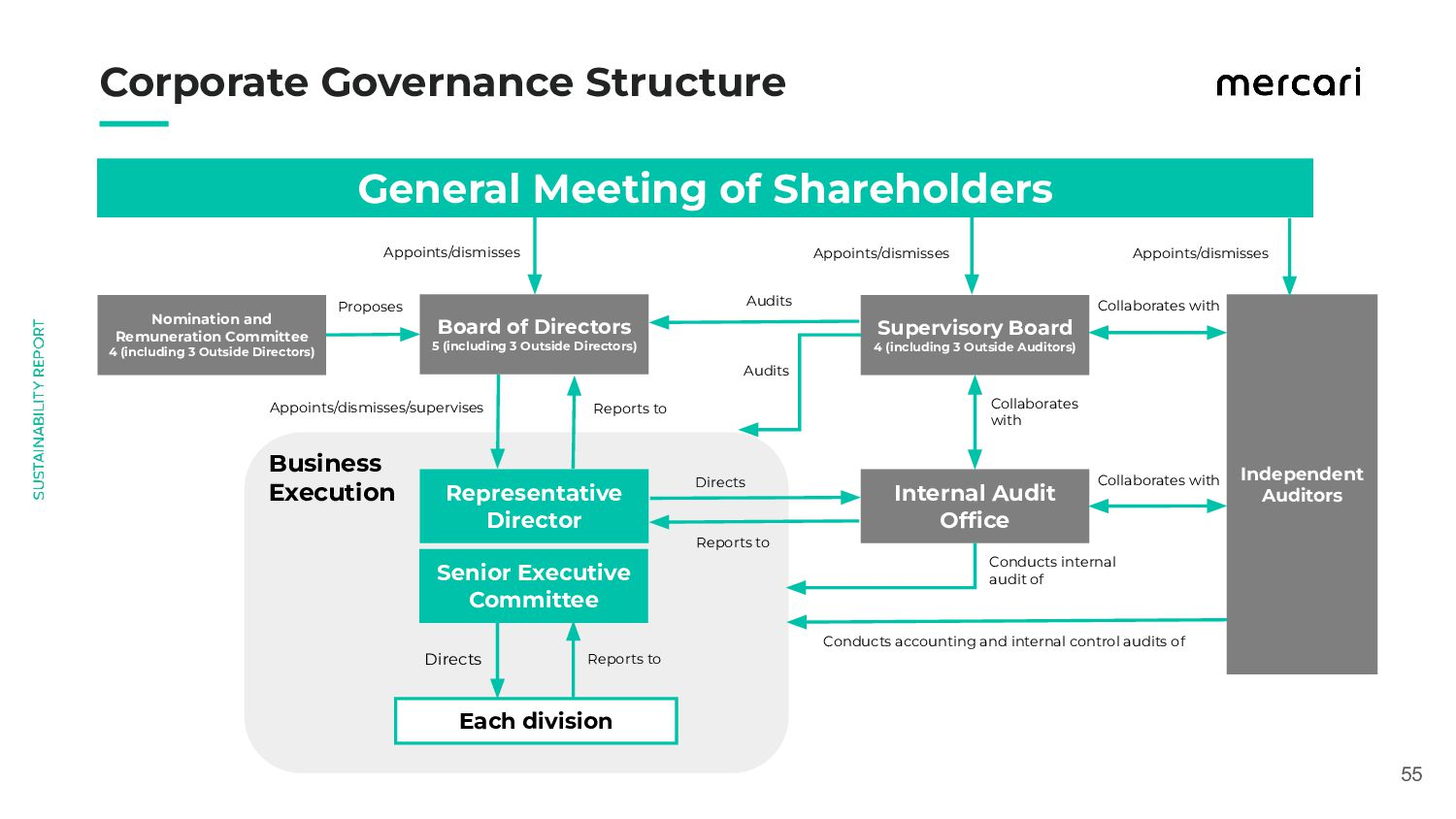 55 Corporate Governance Structure Nomination...