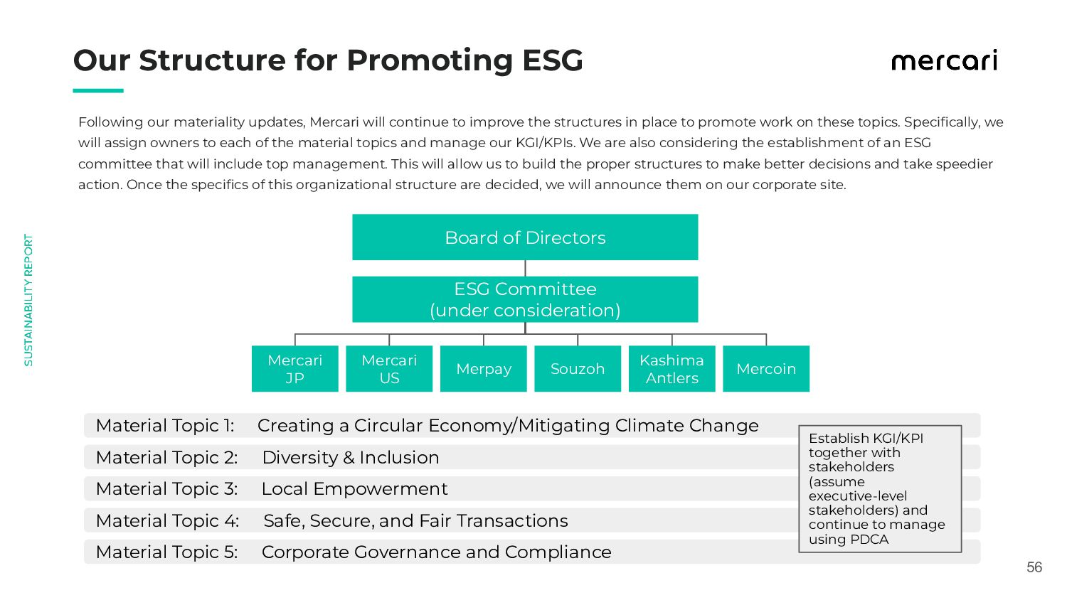 56 Our Structure for Promoting ESG ESG Commi...