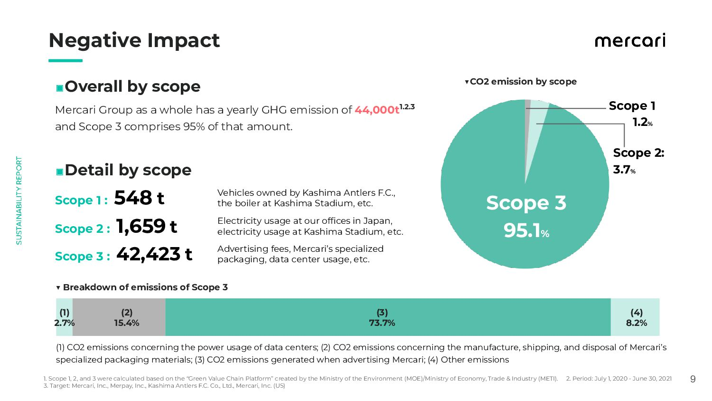 Negative Impact    9 Mercari Group as a whol...