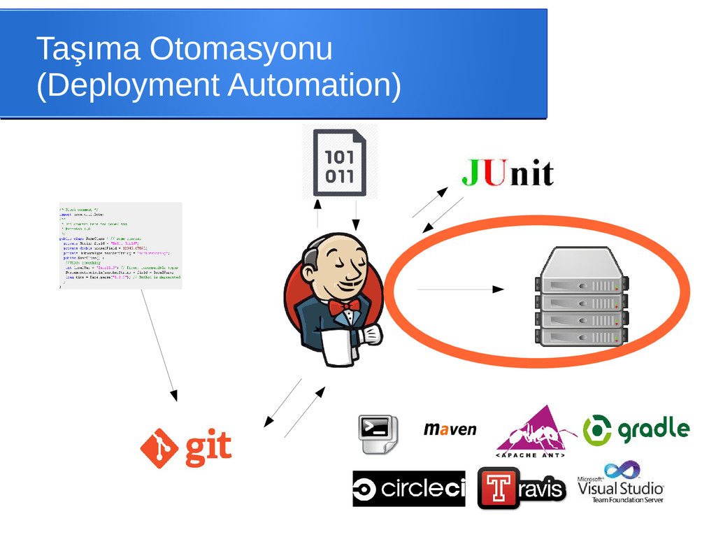Taşıma Otomasyonu (Deployment Automation)