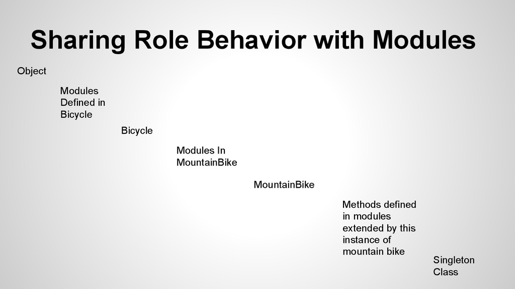 Sharing Role Behavior with Modules Object Modul...
