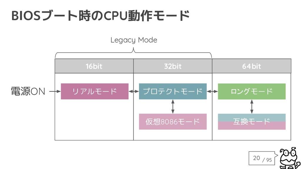 / 95 仮想8086モード リアルモード プロテクトモード ロングモード 16bit 32b...