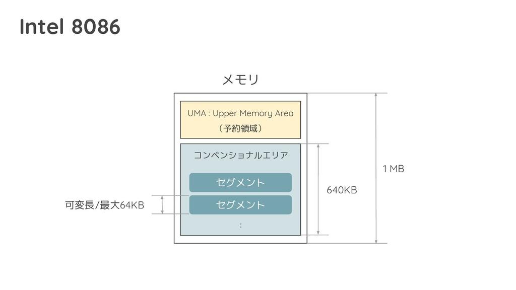セグメント セグメント メモリ : 1 MB 可変長/最大64KB Intel 8086 コン...