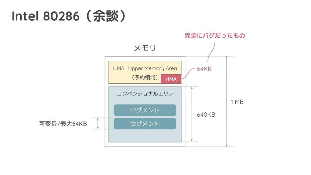 セグメント セグメント メモリ : 1 MB 可変長/最大64KB コンベンショナルエリア U...