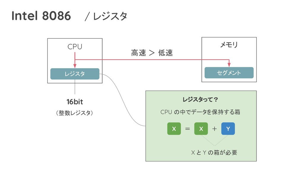 Intel 8086 CPU レジスタ メモリ セグメント 高速 > 低速 16bit (整数...