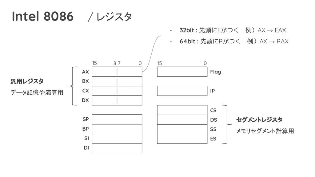 Intel 8086 / レジスタ 汎用レジスタ データ記憶や演算用 セグメントレジスタ メモ...