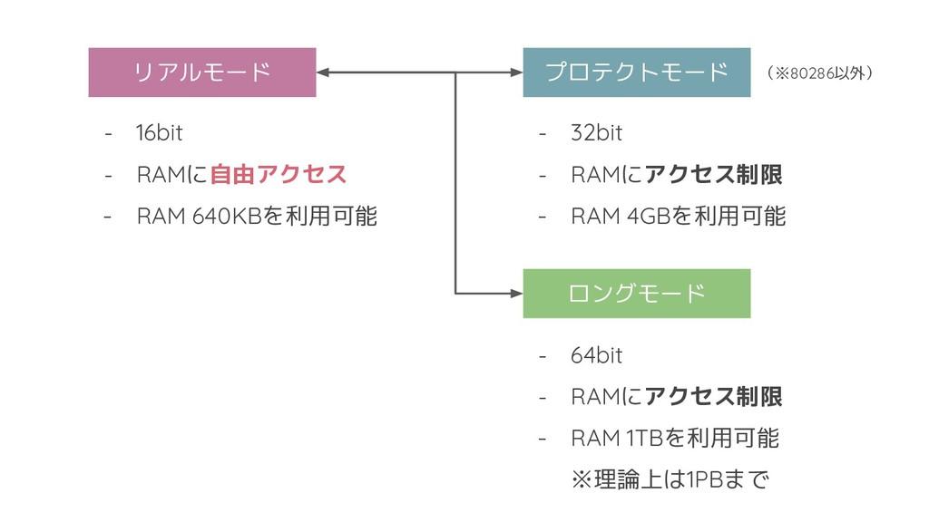 リアルモード プロテクトモード - 16bit - RAMに自由アクセス - RAM 640K...