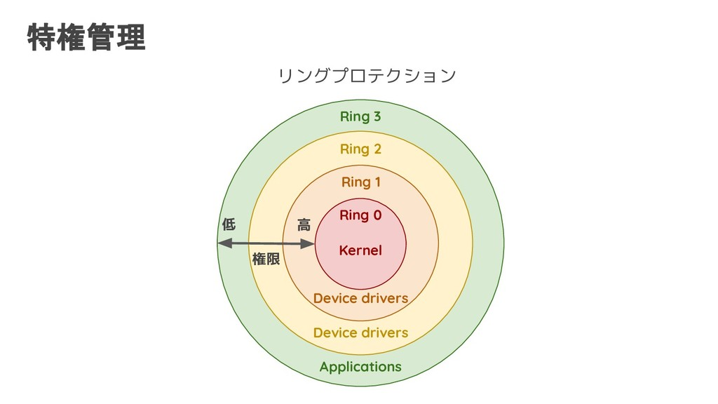 特権管理 特権命令 Ring 3 Ring 2 Ring 1 Ring 0 Device dr...