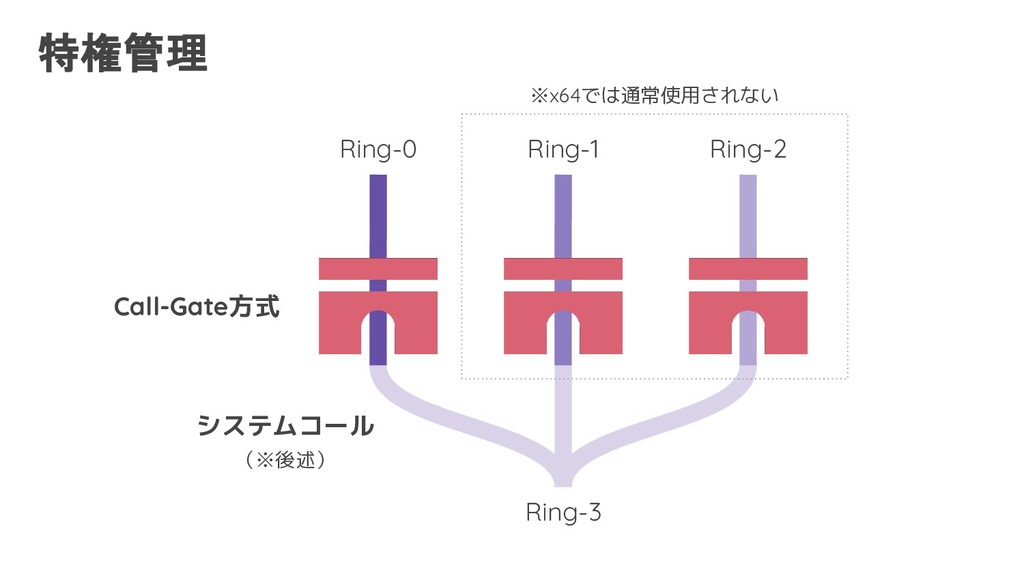 Ring-3 Ring-2 Ring-1 Ring-0 特権管理 Call-Gate方式 ※x...
