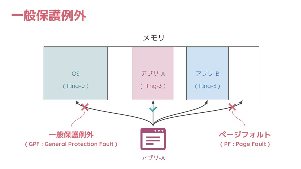 一般保護例外 メモリ OS アプリ-A アプリ-B ( Ring-0 ) ( Ring-3 )...